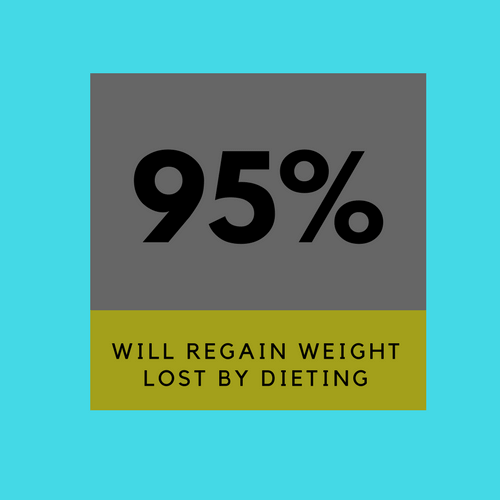 95% of people who lose weight by dieting regain it